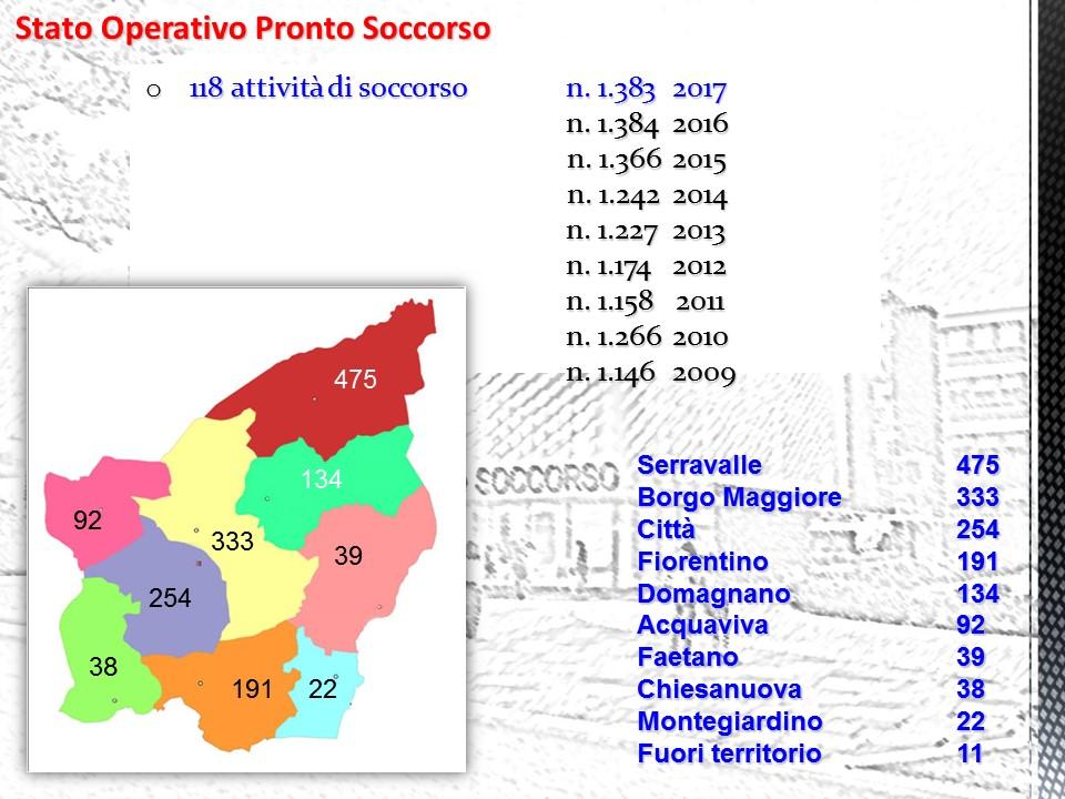 Cresce l'attività del Pronto Soccorso: nel 2017 registrati 16.780 accessi